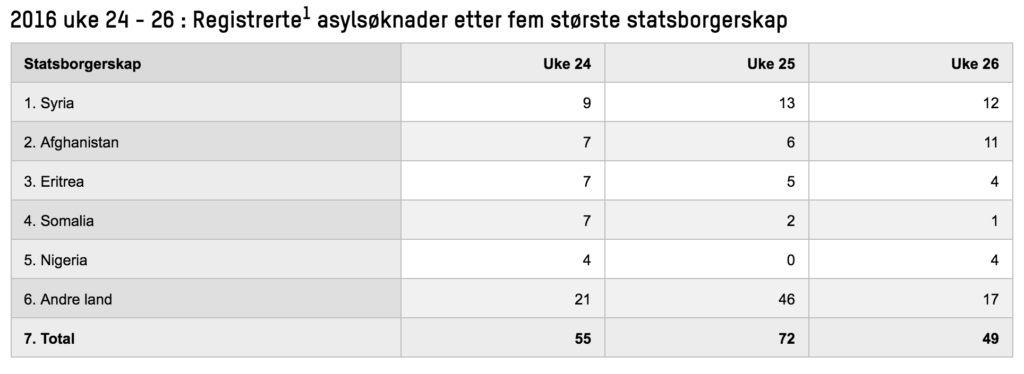 (Kilde/tabell: UDI)