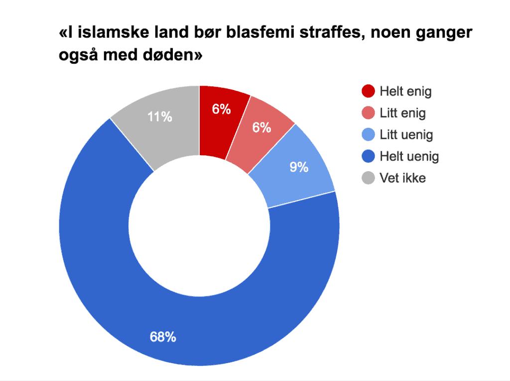 hvor mange buddhister er det i norge