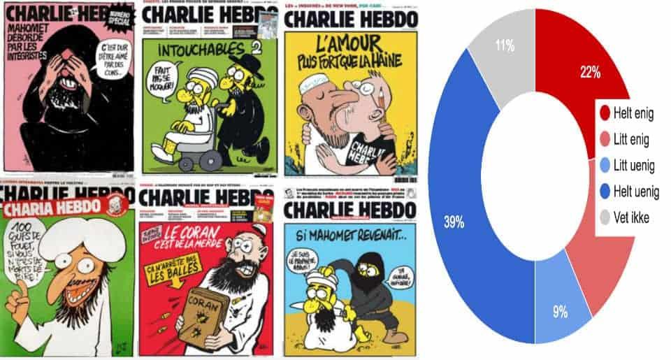 hvor mange muslimer i norge